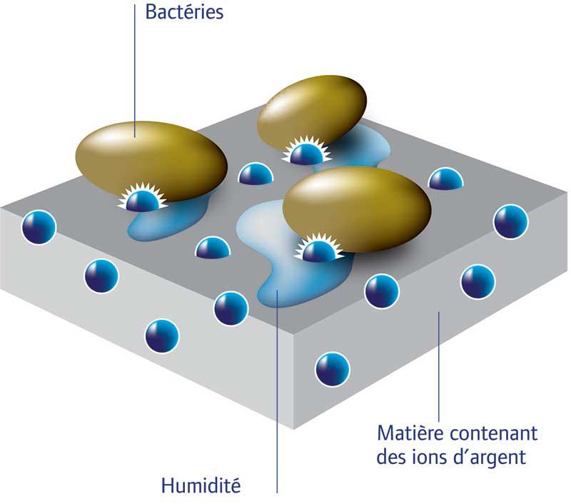 Le traitement Sanitized® à base d'ions Ag+ est un additif, qui ne migre pas, il ne s'altère pas dans le temps.